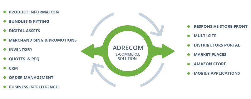 Adrecom eCommerce Solution