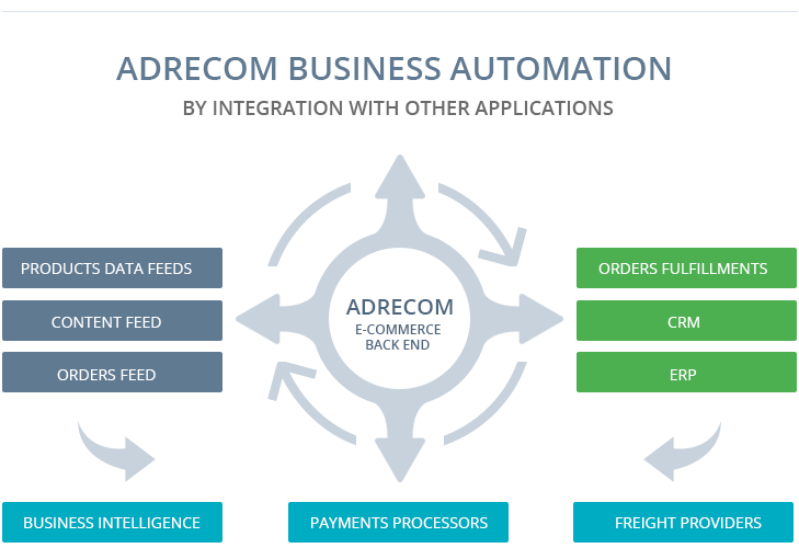 ADRECOM Business Automation By Integration With Other Applications