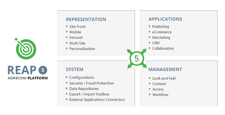Rapid Extensions Architecture Platform (REAP) is Adrecom's unified portal and web content management framework