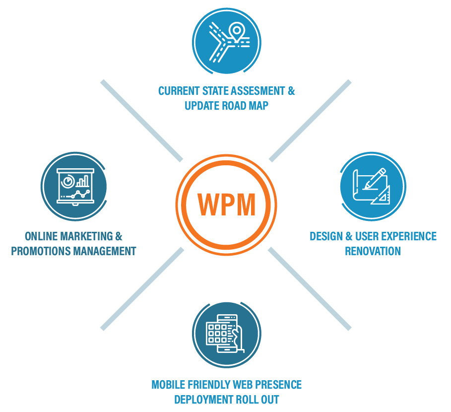 Web Presence Management